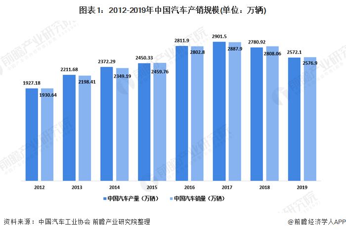 圖表1:2012-2019年中國汽車產銷規模(單位:萬輛)